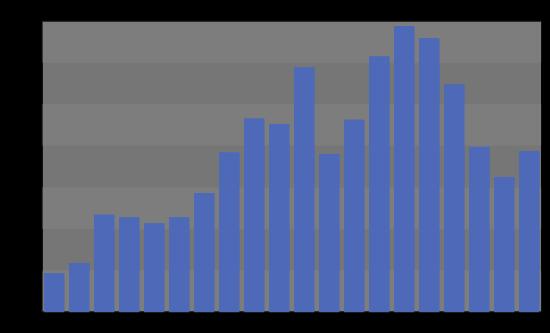 taux assurance vie 2018